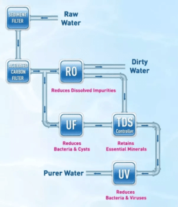 TDS controller working flow diagram