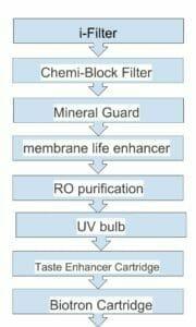 Aquaguard Reviva water purification diagram